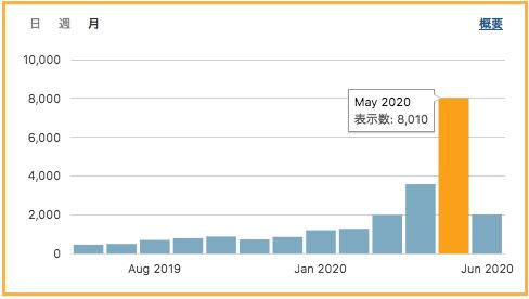 2020年5月までのアクセス