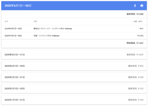 グーグルAdSense成果